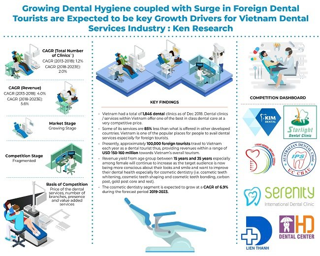 Rapid Shift from Unorganized to Organized clinics in Vietnam Coupled with Rising Demand for Dental Care Services especially in Cosmetic Dentistry Services have led to Growth in the Dental Services Industry of Vietnam: Ken Research